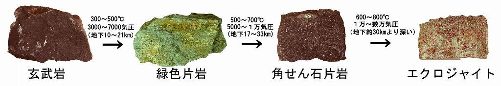 変成作用による玄武岩の変化